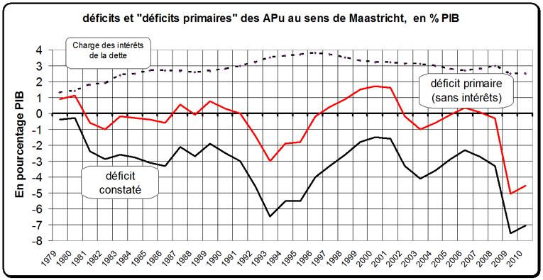 deficits_en_pourcents_pib