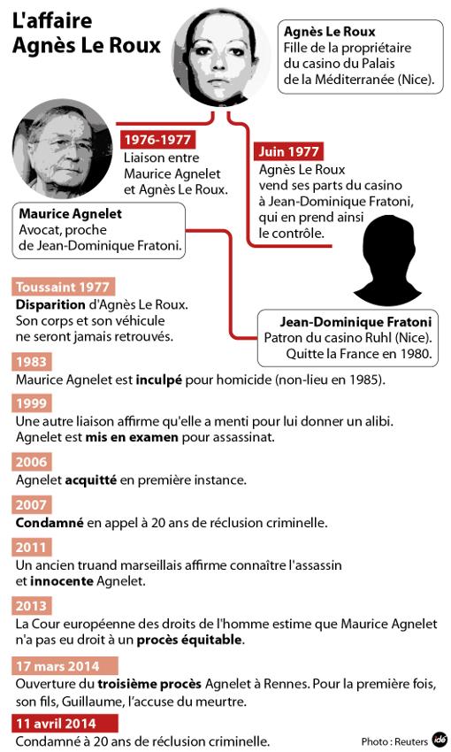 ille-et-vilaine-maurice-agnelet-condamne-a-20-ans-de-prison_861062